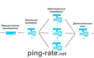 Пинг интернета онлайн