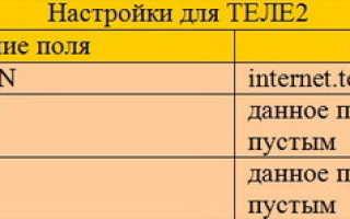 Параметры интернета теле2